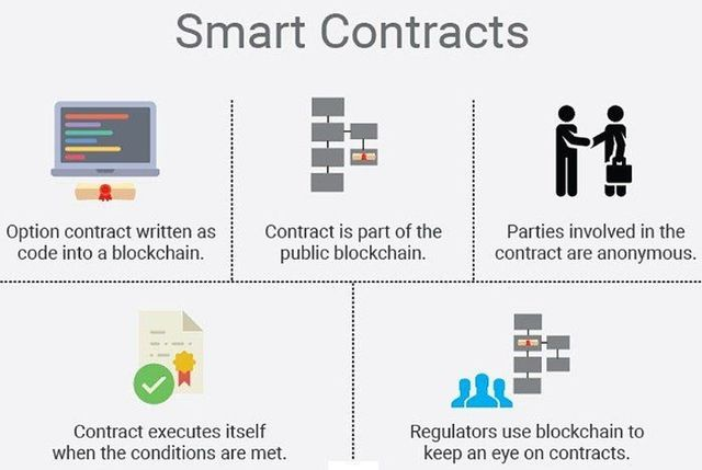 funzionamento di un generico smart contract